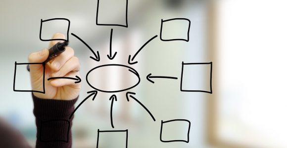 Besteed aandacht aan de drie elementen van een organisatiesysteem